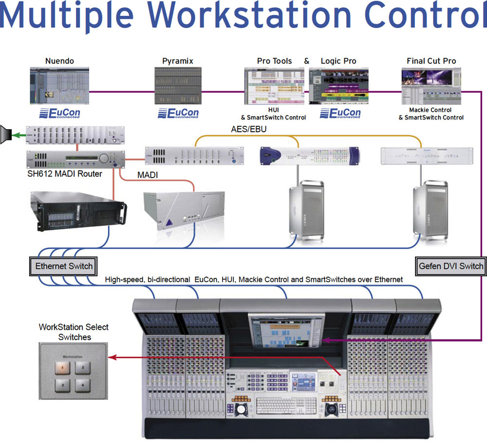 Workstation Control